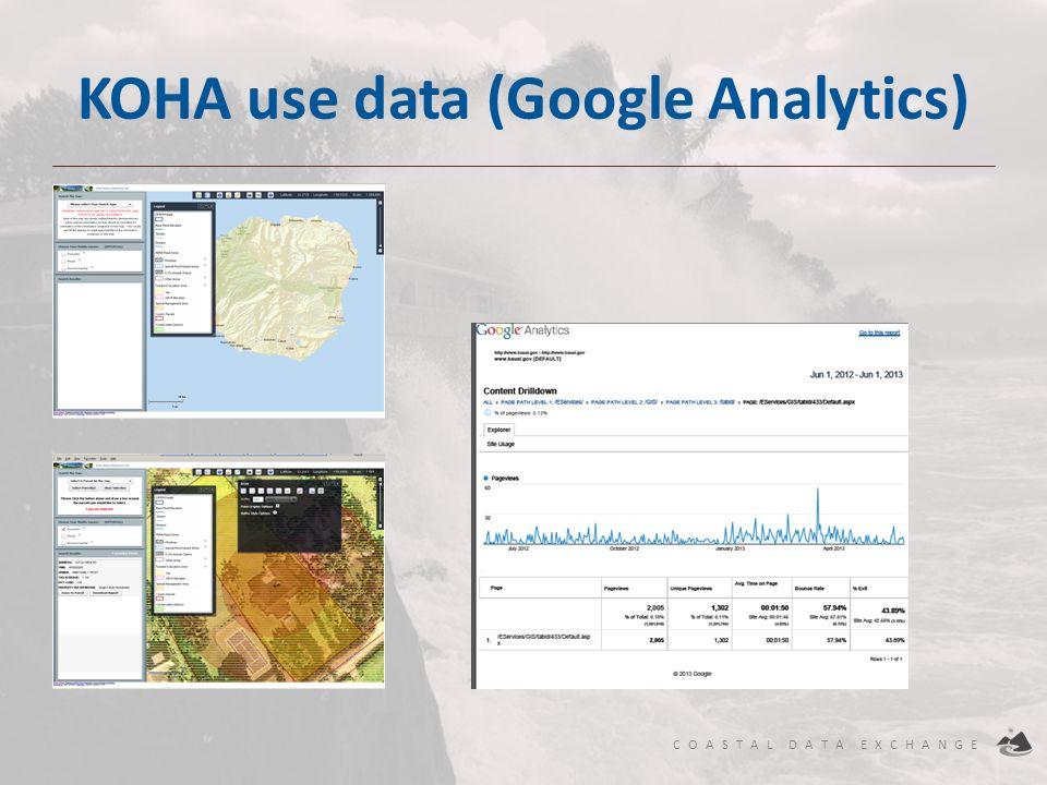 KOHA use data (Google Analytics)