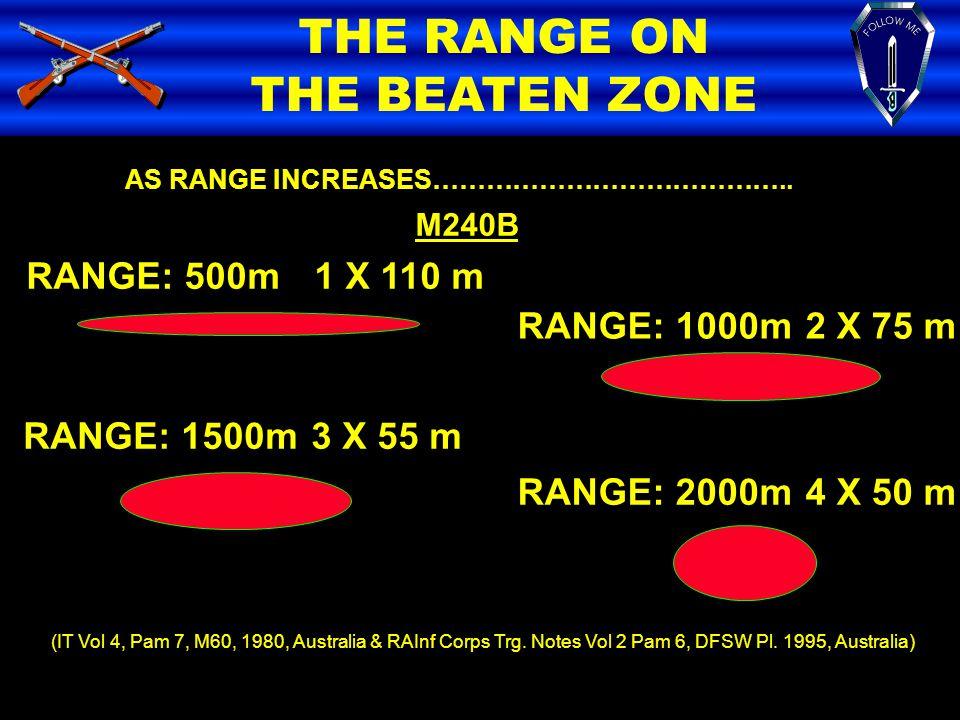 THE RANGE ON THE BEATEN ZONE RANGE: 500m 1 X 110 m