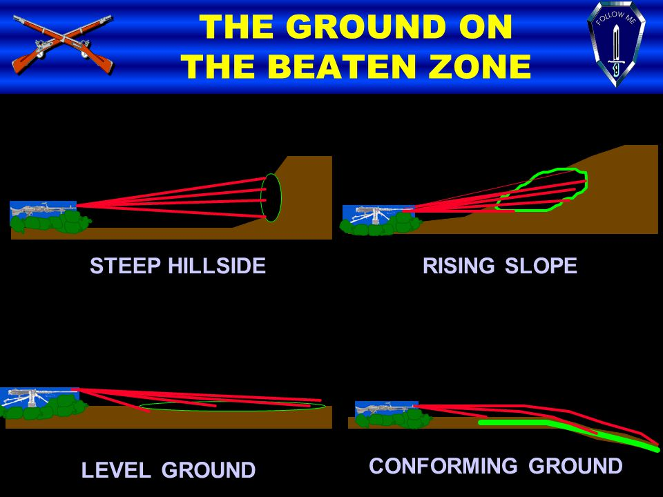 THE GROUND ON THE BEATEN ZONE