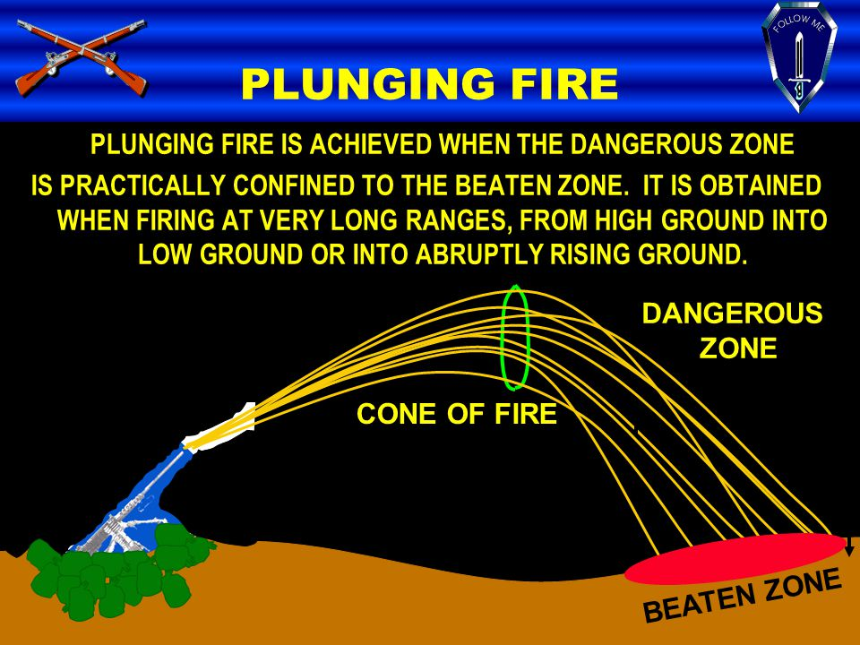 PLUNGING FIRE IS ACHIEVED WHEN THE DANGEROUS ZONE