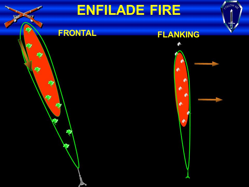 ENFILADE FIRE FRONTAL FLANKING