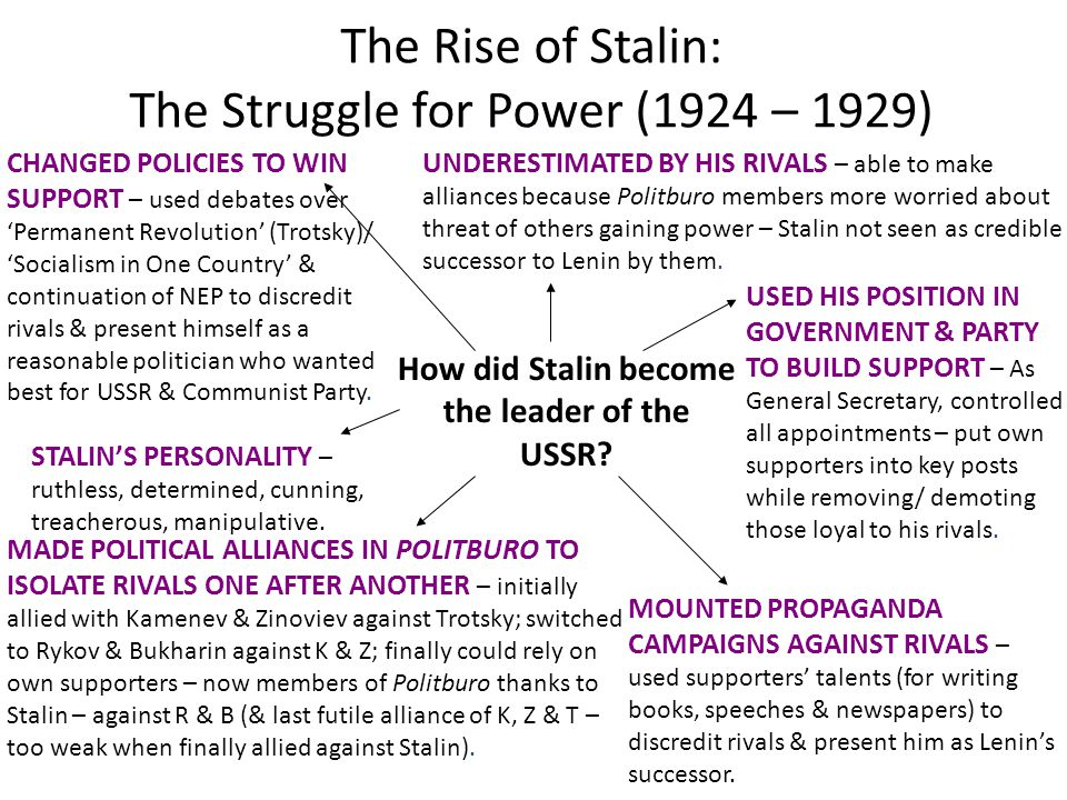 The Rise of Stalin: The Struggle for Power (1924 – 1929)