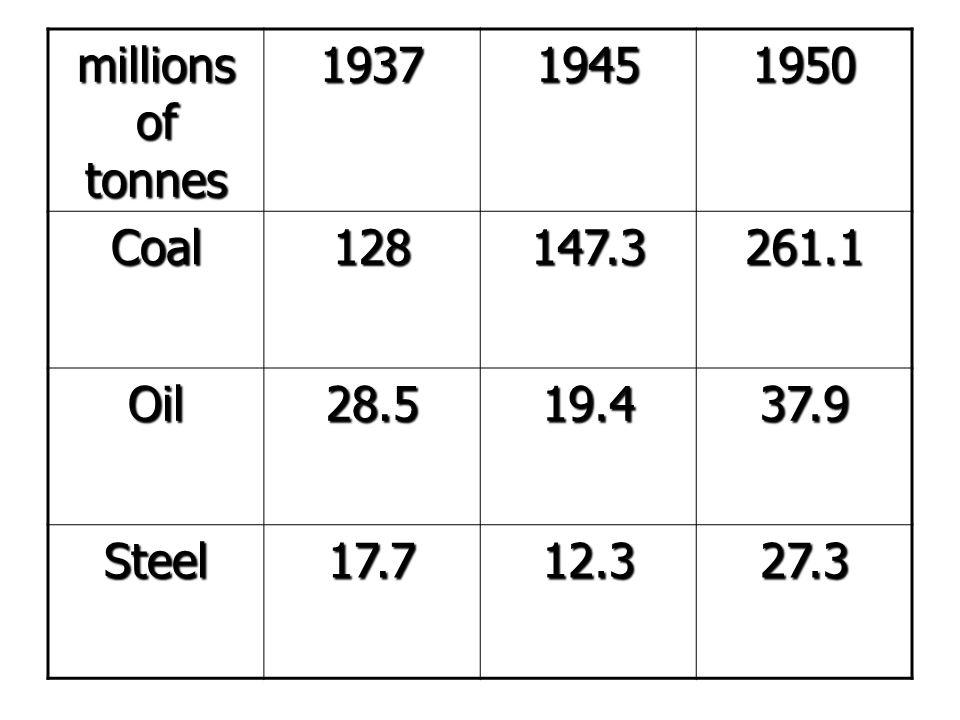 millions of tonnes 1937 1945 1950 Coal 128 147.3 261.1 Oil 28.5 19.4 37.9 Steel 17.7 12.3 27.3