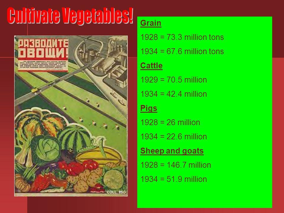 Cultivate Vegetables! Grain 1928 = 73.3 million tons