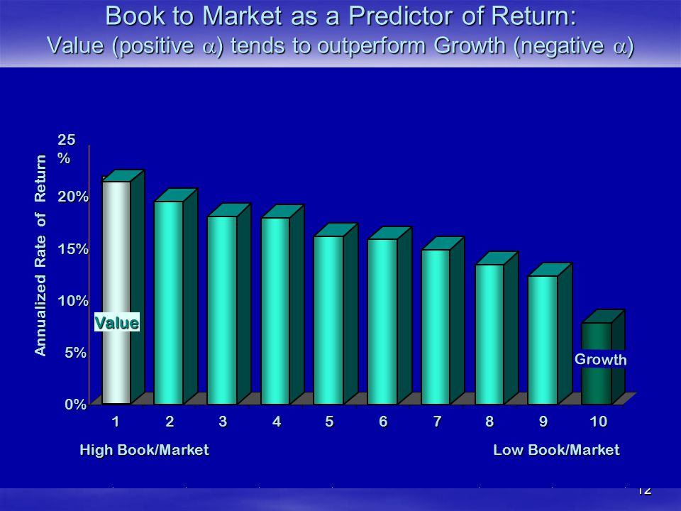 Book to Market as a Predictor of Return: Value (positive a) tends to outperform Growth (negative a)