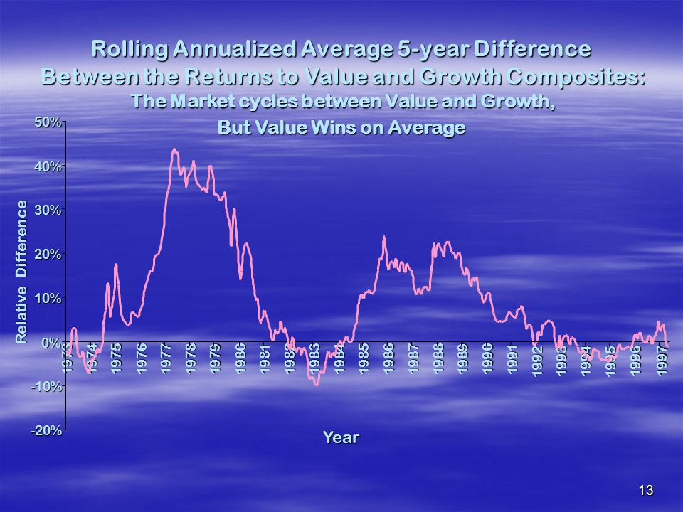 Rolling Annualized Average 5-year Difference