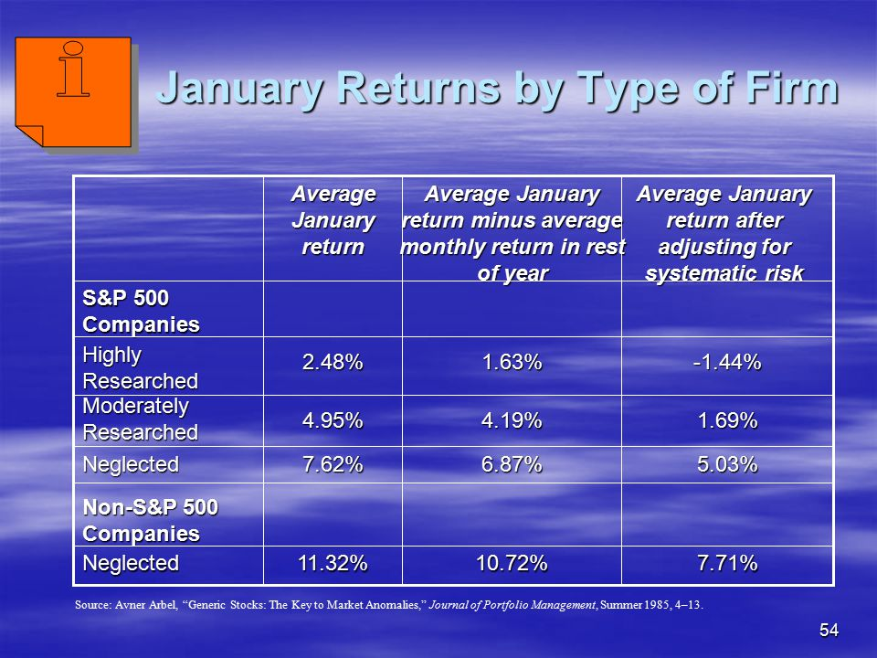 January Returns by Type of Firm