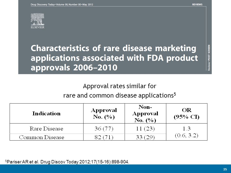 Approval rates similar for rare and common disease applications5