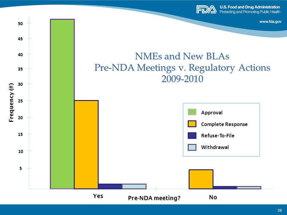 Pre-NDA Meetings v. Regulatory Actions