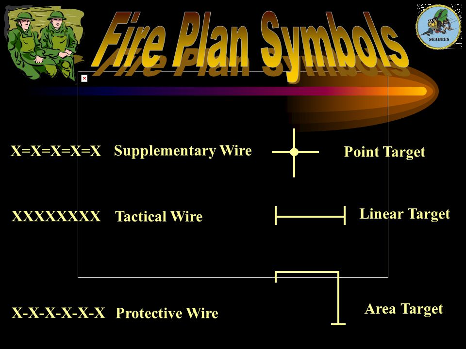 Fire Plan Symbols X=X=X=X=X Supplementary Wire Point Target