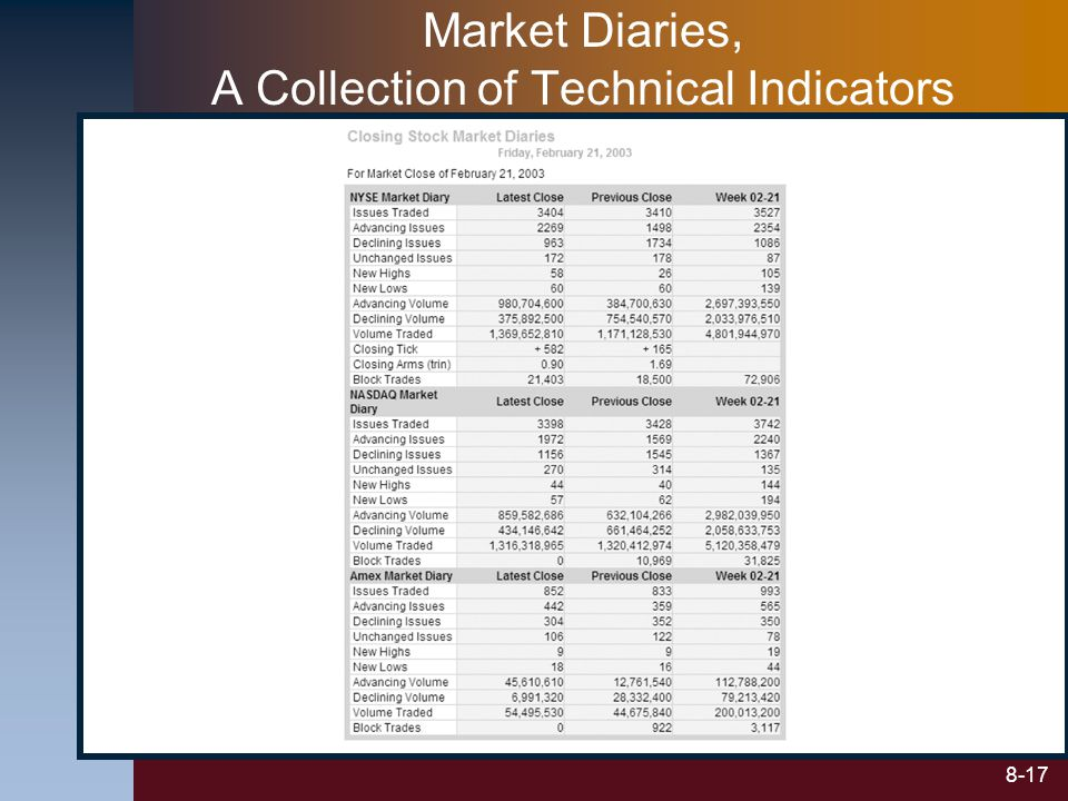 Market Diaries, A Collection of Technical Indicators