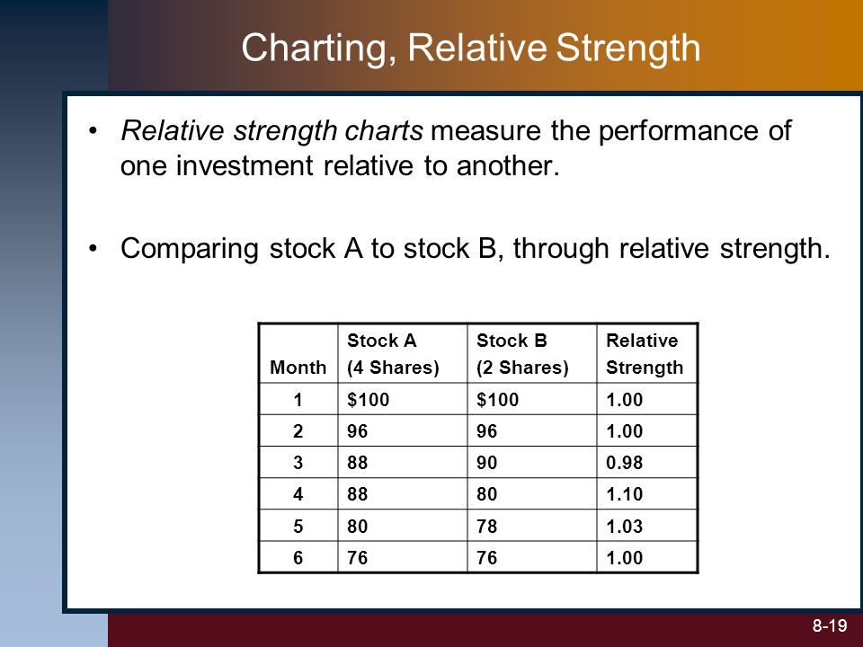 Charting, Relative Strength