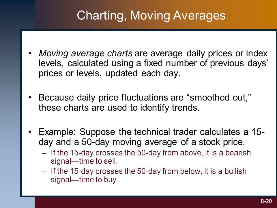Charting, Moving Averages