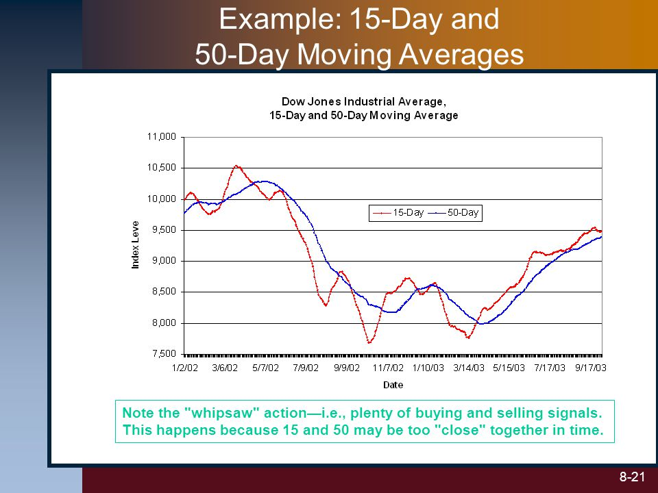 Example: 15-Day and 50-Day Moving Averages