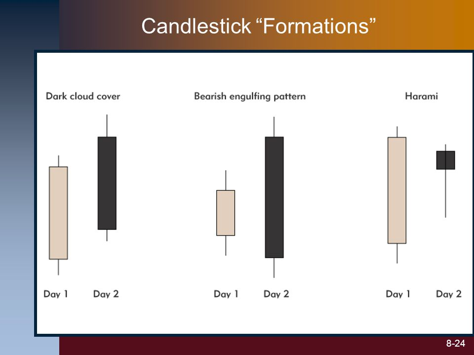 Candlestick Formations