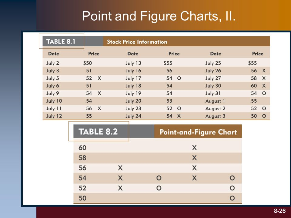 Point and Figure Charts, II.