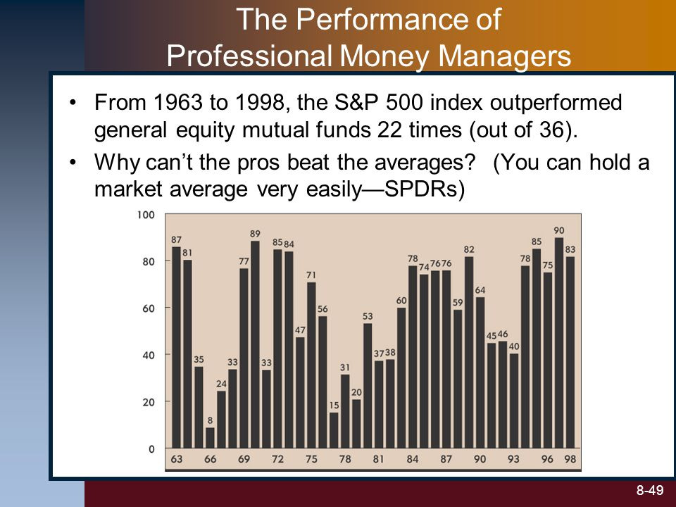 The Performance of Professional Money Managers