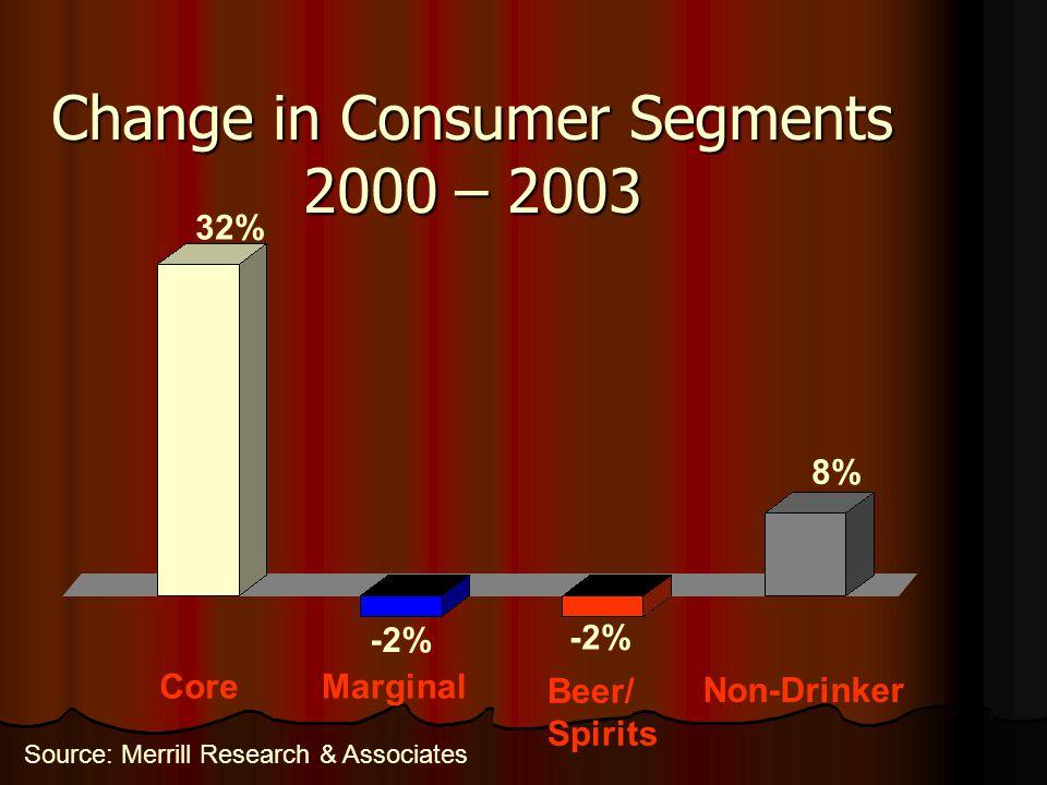 Change in Consumer Segments 2000 – 2003