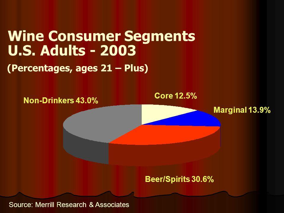 Wine Consumer Segments U.S. Adults - 2003