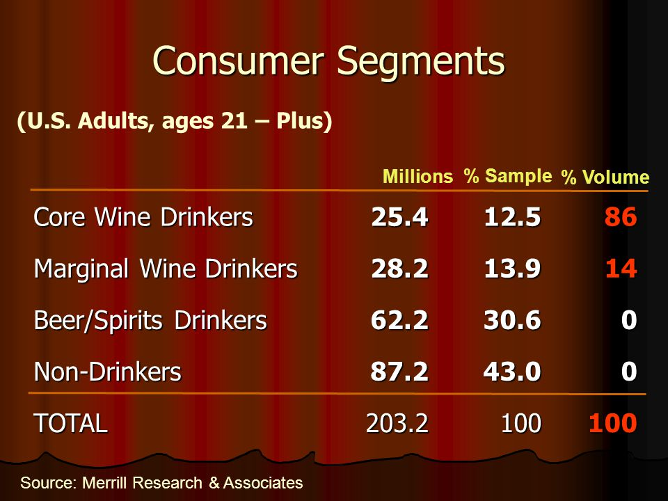 Source: Merrill Research & Associates