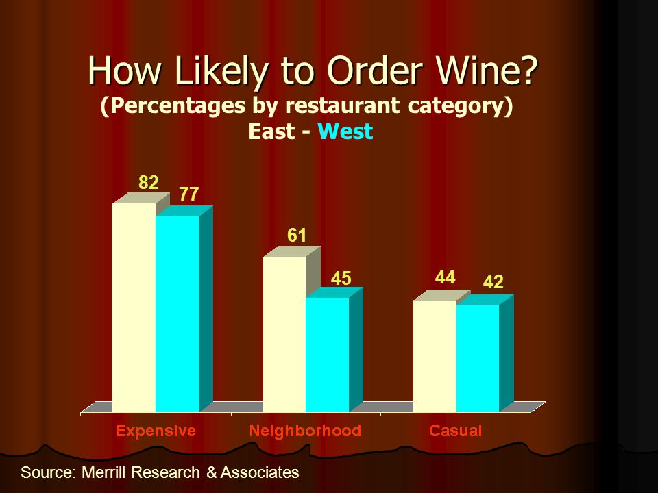 How Likely to Order Wine
