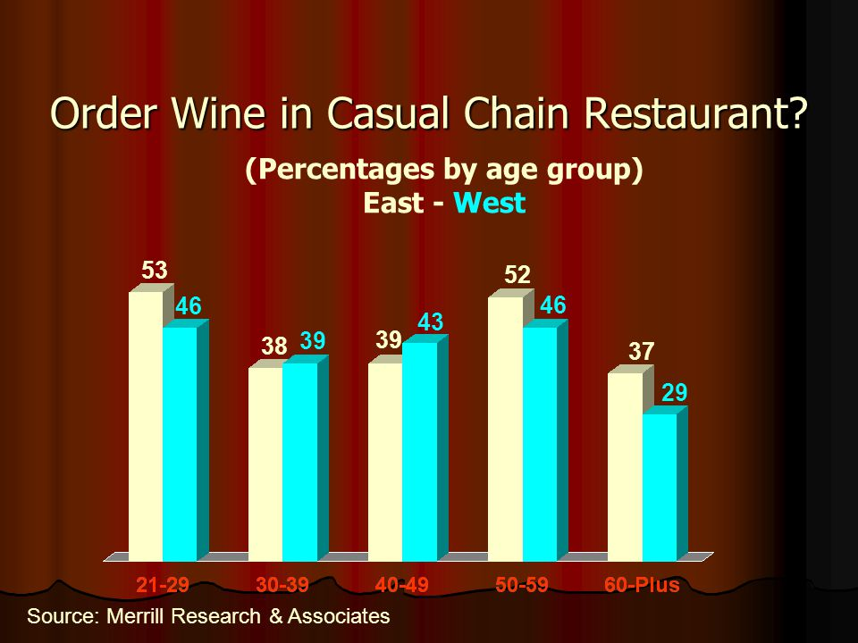Order Wine in Casual Chain Restaurant