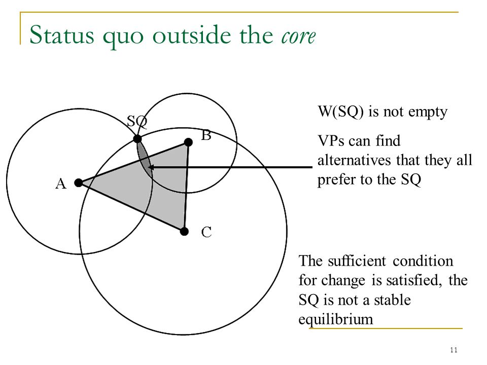 Status quo outside the core