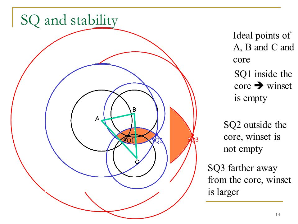 SQ and stability Ideal points of A, B and C and core