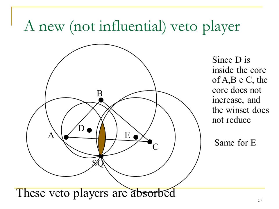 A new (not influential) veto player