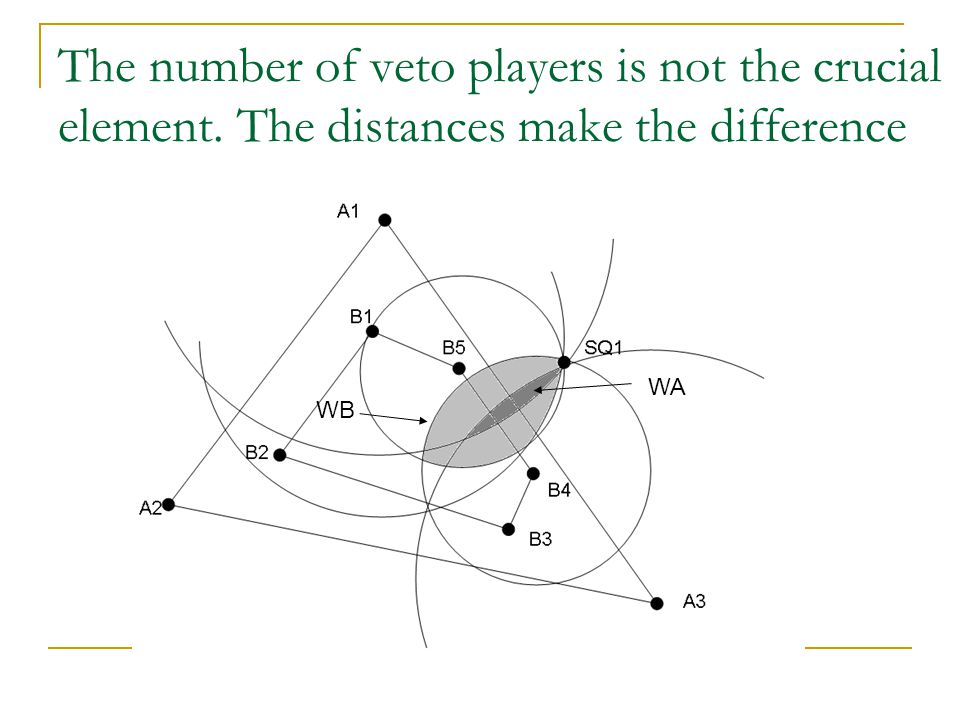 The number of veto players is not the crucial element