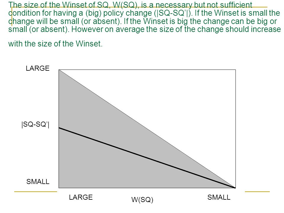 The size of the Winset of SQ, W(SQ), is a necessary but not sufficient condition for having a (big) policy change (|SQ-SQ'|). If the Winset is small the change will be small (or absent). If the Winset is big the change can be big or small (or absent). However on average the size of the change should increase with the size of the Winset.
