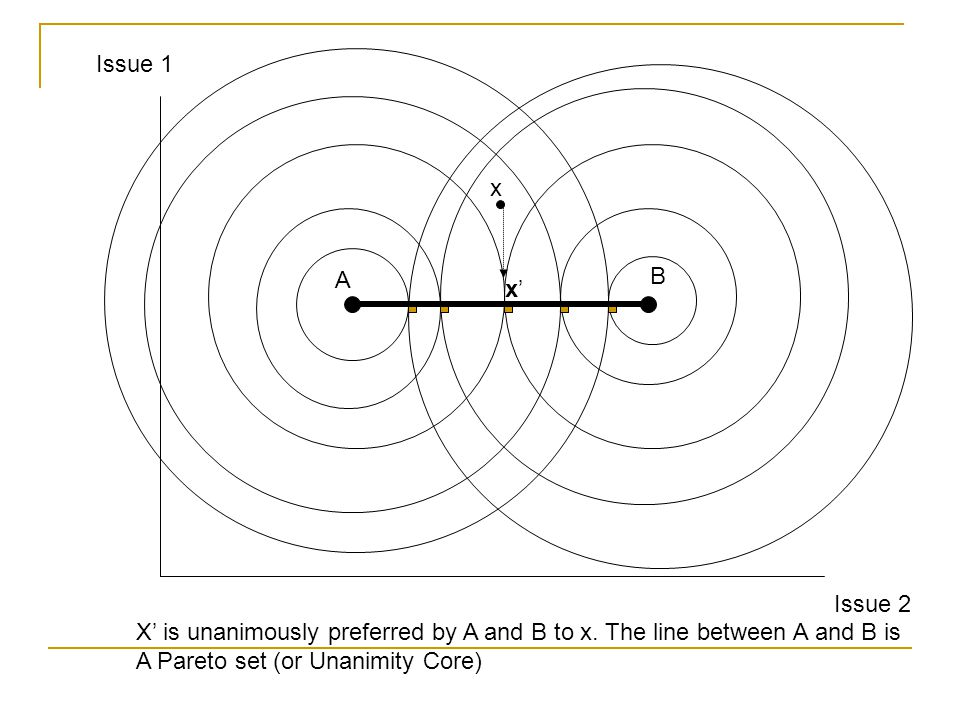 Issue 1 x. A. B. x' Issue 2. X' is unanimously preferred by A and B to x. The line between A and B is.