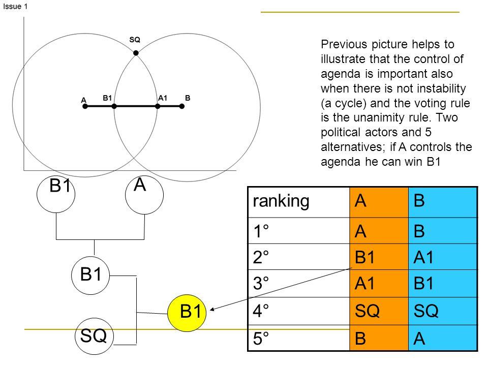 B1 A B1 B1 SQ ranking A B 1° 2° B1 A1 3° 4° SQ 5°