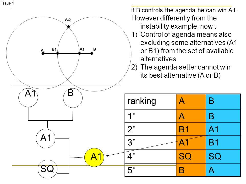 A1 B A1 A1 SQ ranking A B 1° 2° B1 A1 3° 4° SQ 5°