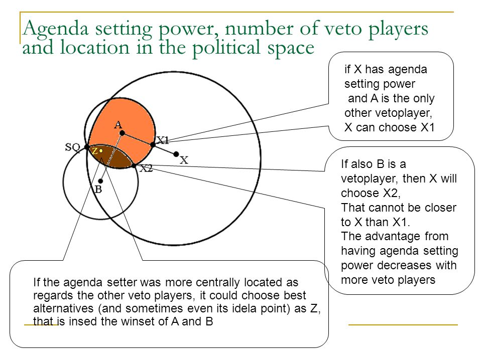 Agenda setting power, number of veto players and location in the political space