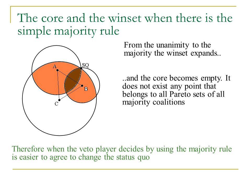 The core and the winset when there is the simple majority rule
