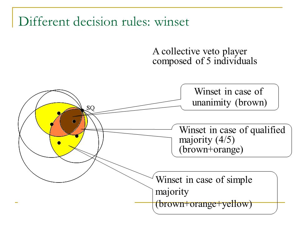 Different decision rules: winset