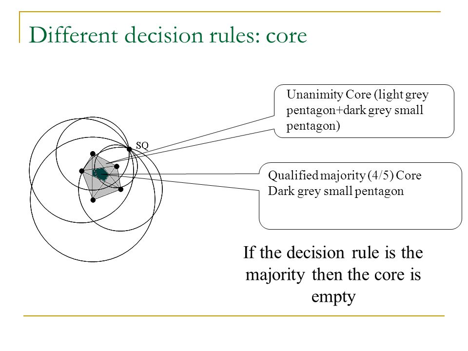 Different decision rules: core
