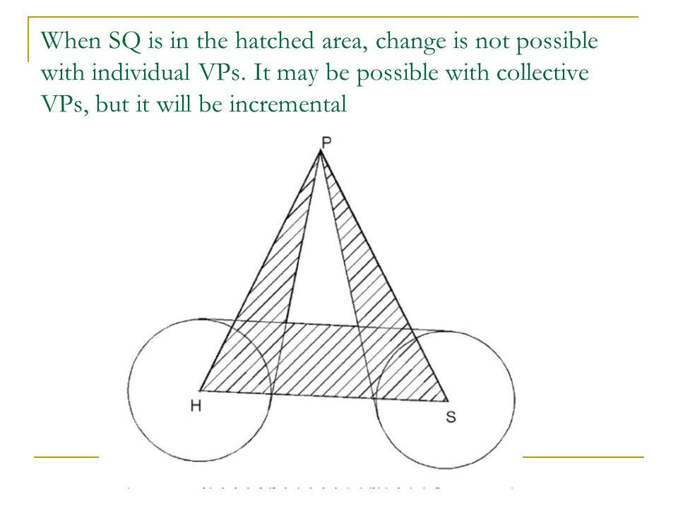 When SQ is in the hatched area, change is not possible with individual VPs.