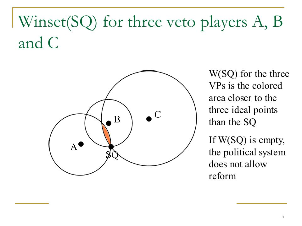 Winset(SQ) for three veto players A, B and C