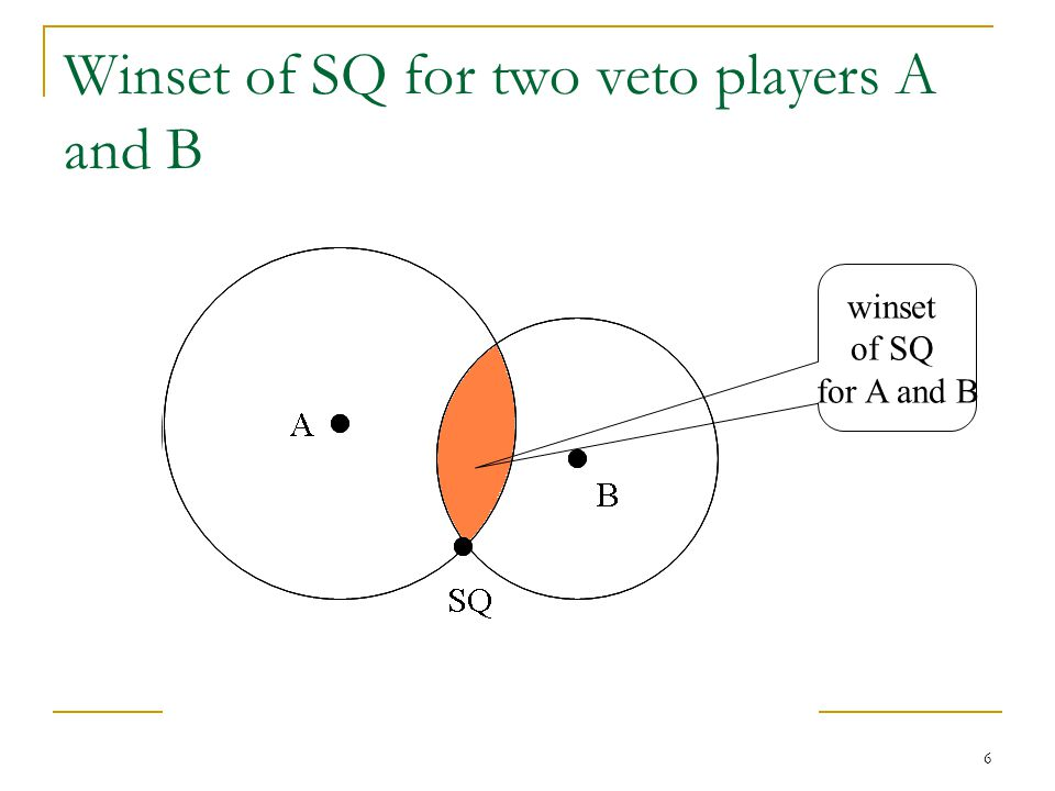Winset of SQ for two veto players A and B