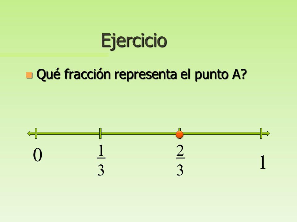 Ejercicio Qué fracción representa el punto A 1 3 2 3 1