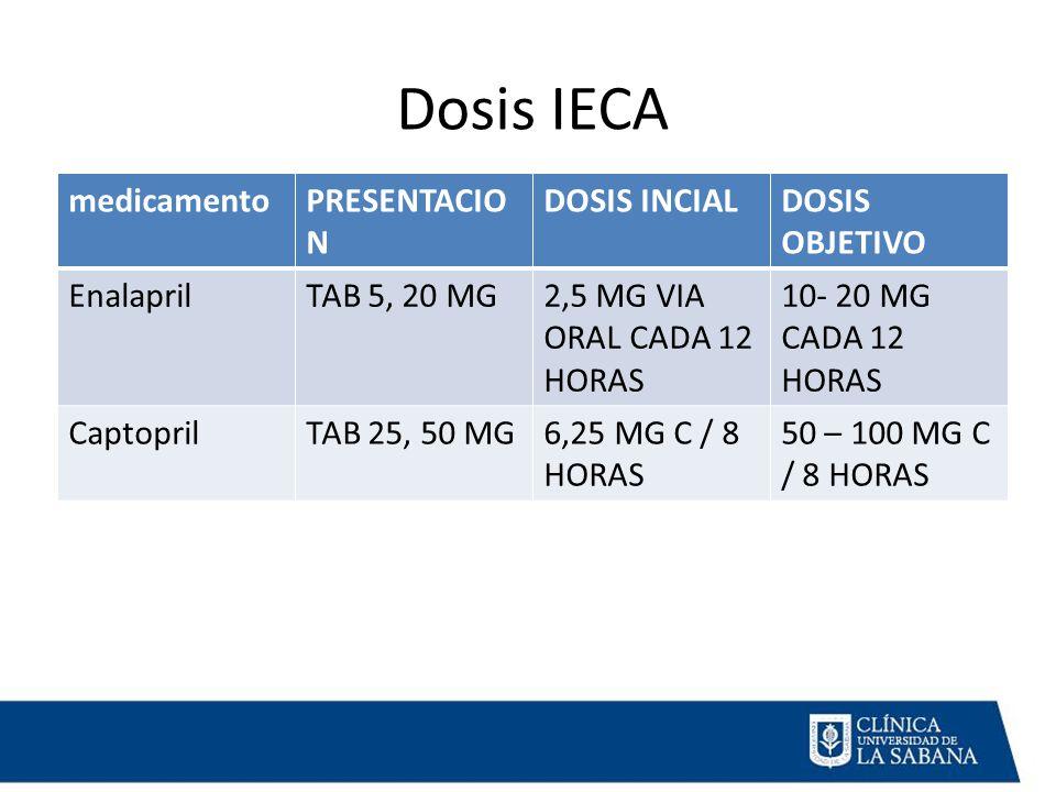 Dosis IECA medicamento PRESENTACION DOSIS INCIAL DOSIS OBJETIVO