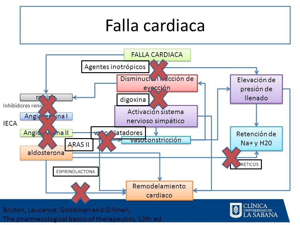 Falla cardiaca FALLA CARDIACA Agentes inotrópicos