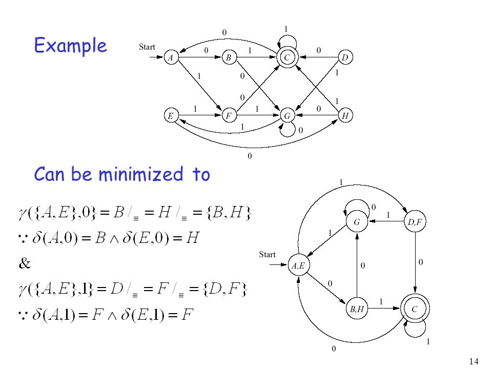 Example Can be minimized to