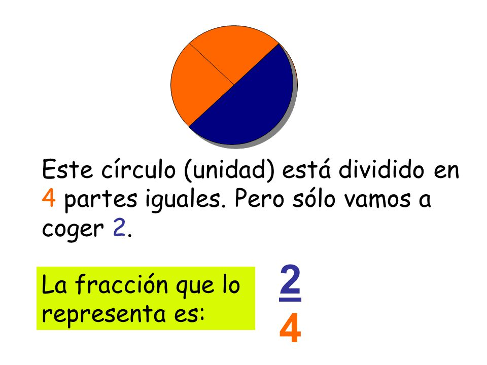 Este círculo (unidad) está dividido en 4 partes iguales