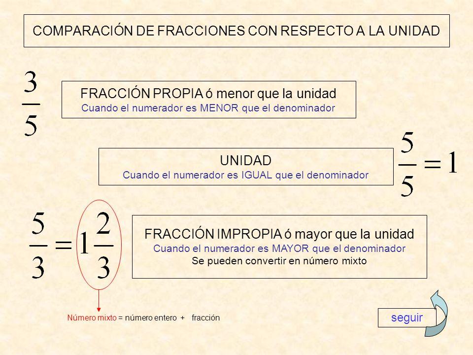 COMPARACIÓN DE FRACCIONES CON RESPECTO A LA UNIDAD
