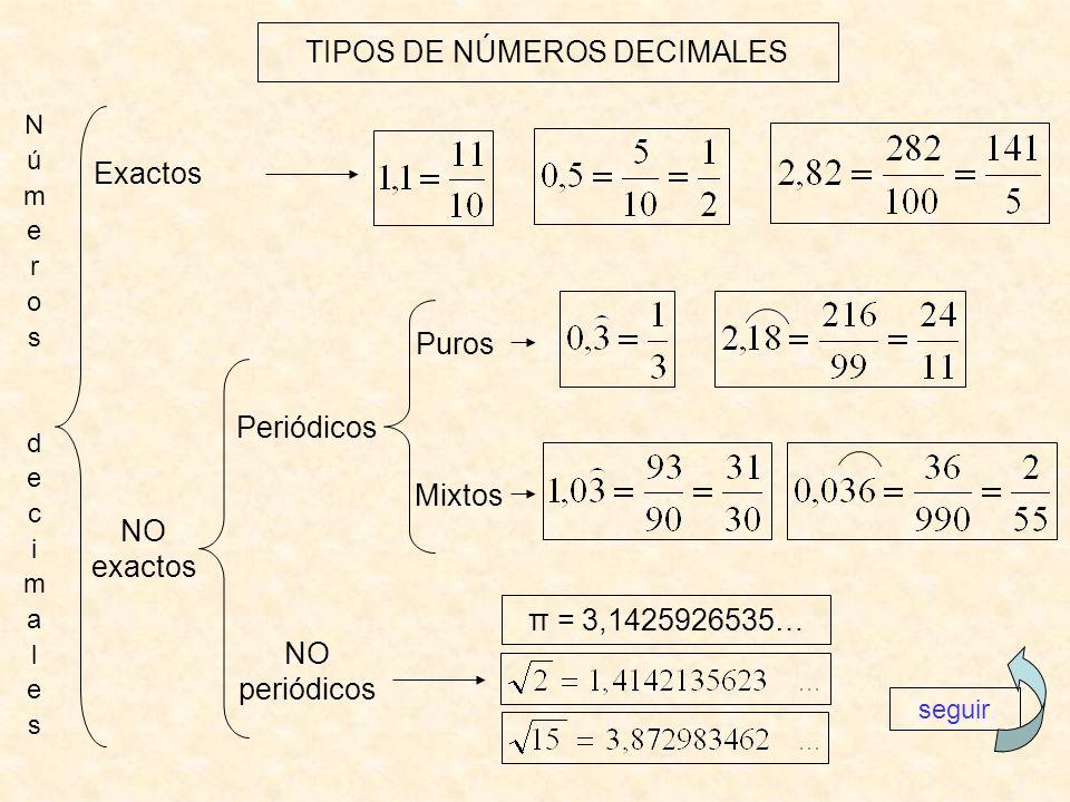 TIPOS DE NÚMEROS DECIMALES