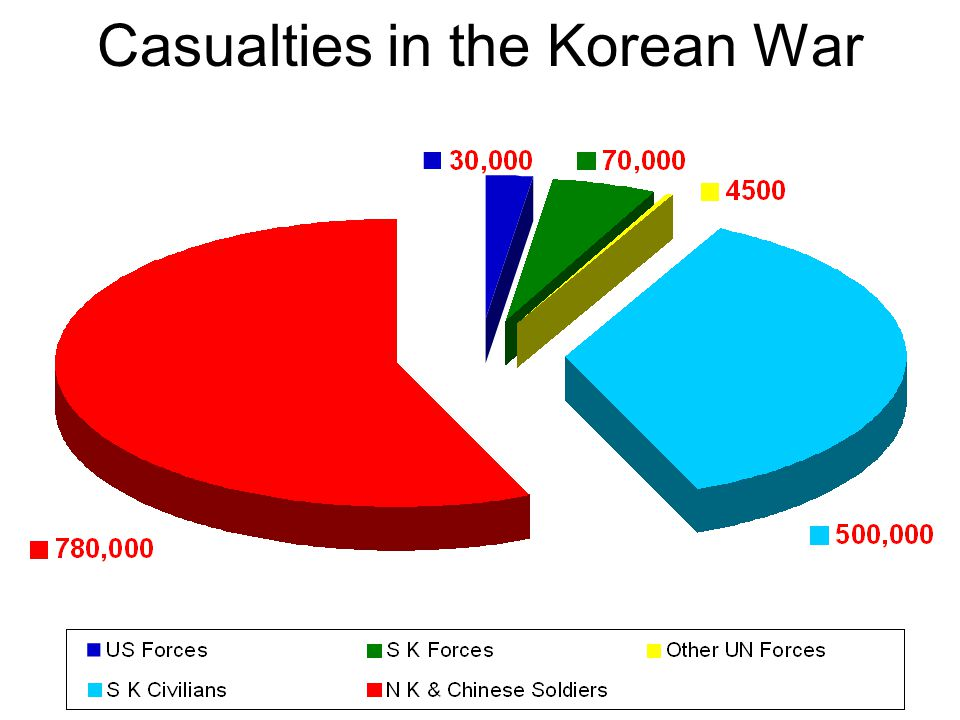 Casualties in the Korean War