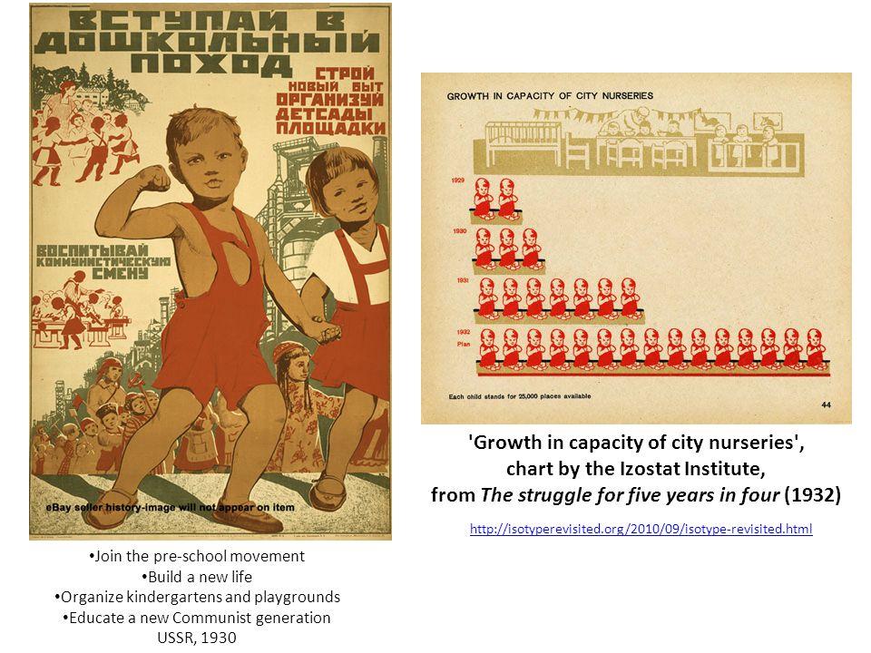 Growth in capacity of city nurseries ,
